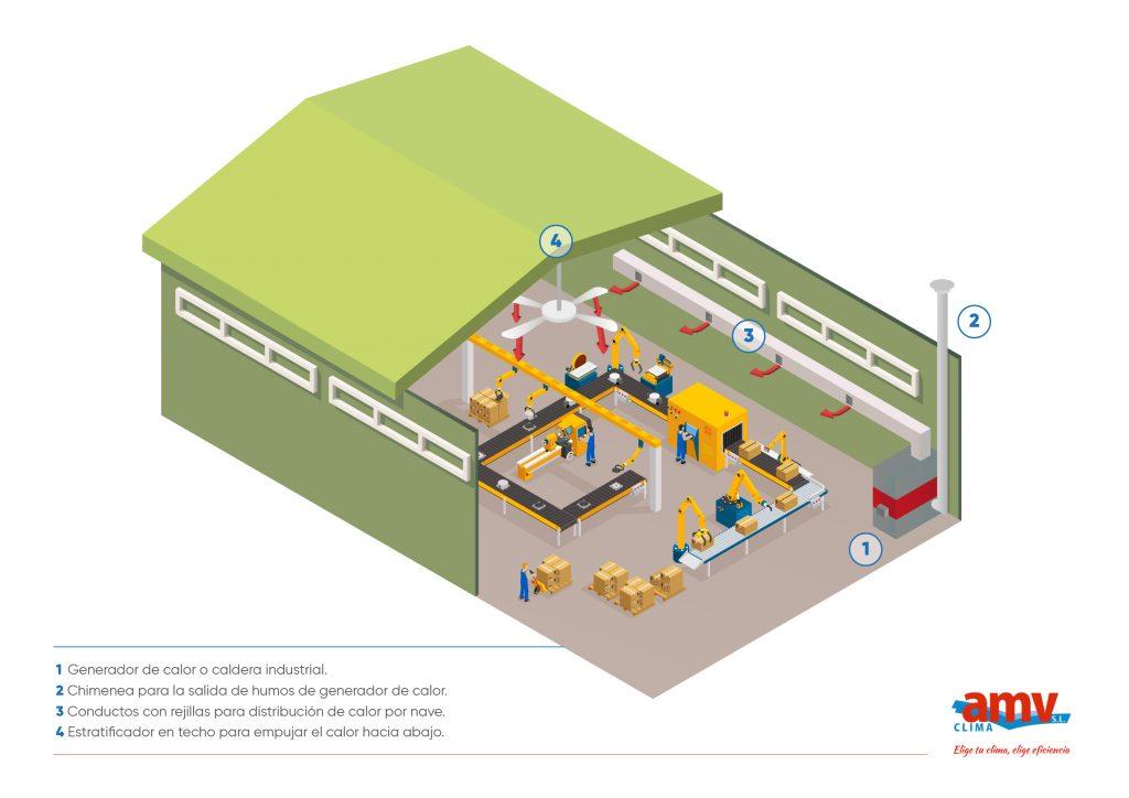 generador-de-calor-y-estratificador