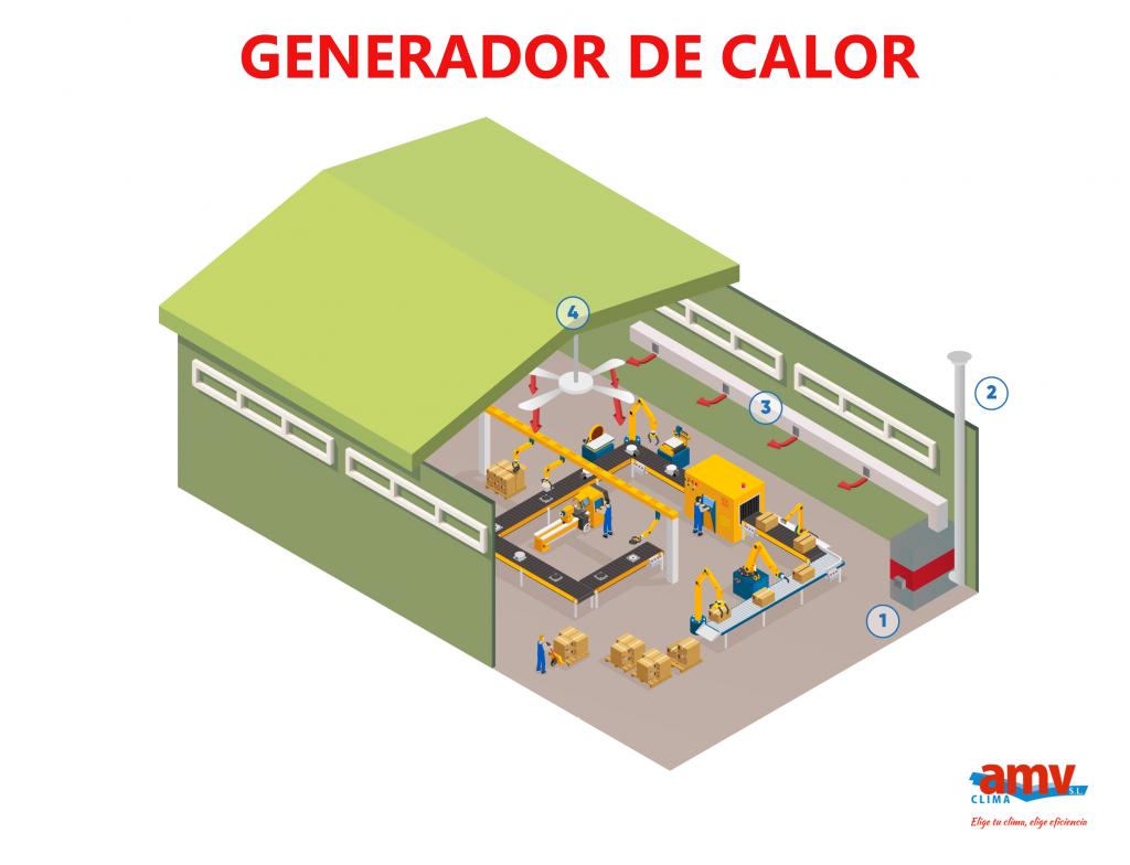 instalacion-generador-de-calor